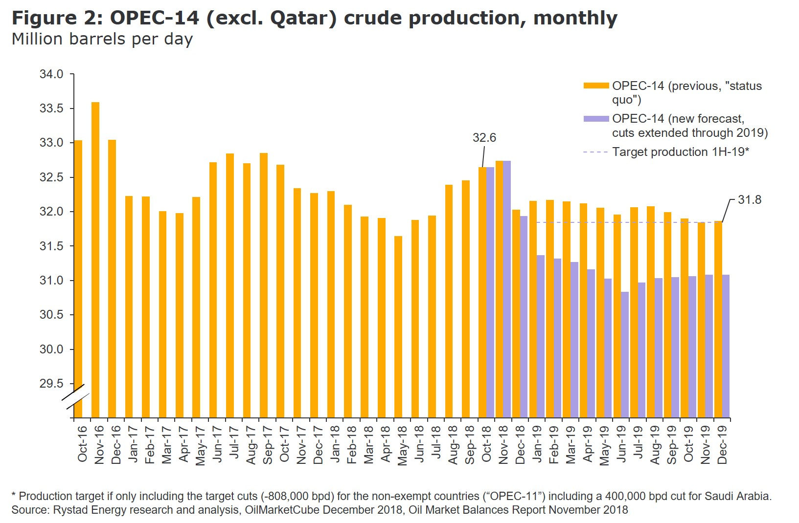 A bar chart showing the monthly OPEC-14 crude production in million barrels per day from 2016 to 2019, Rystad Energy OilMarketCube