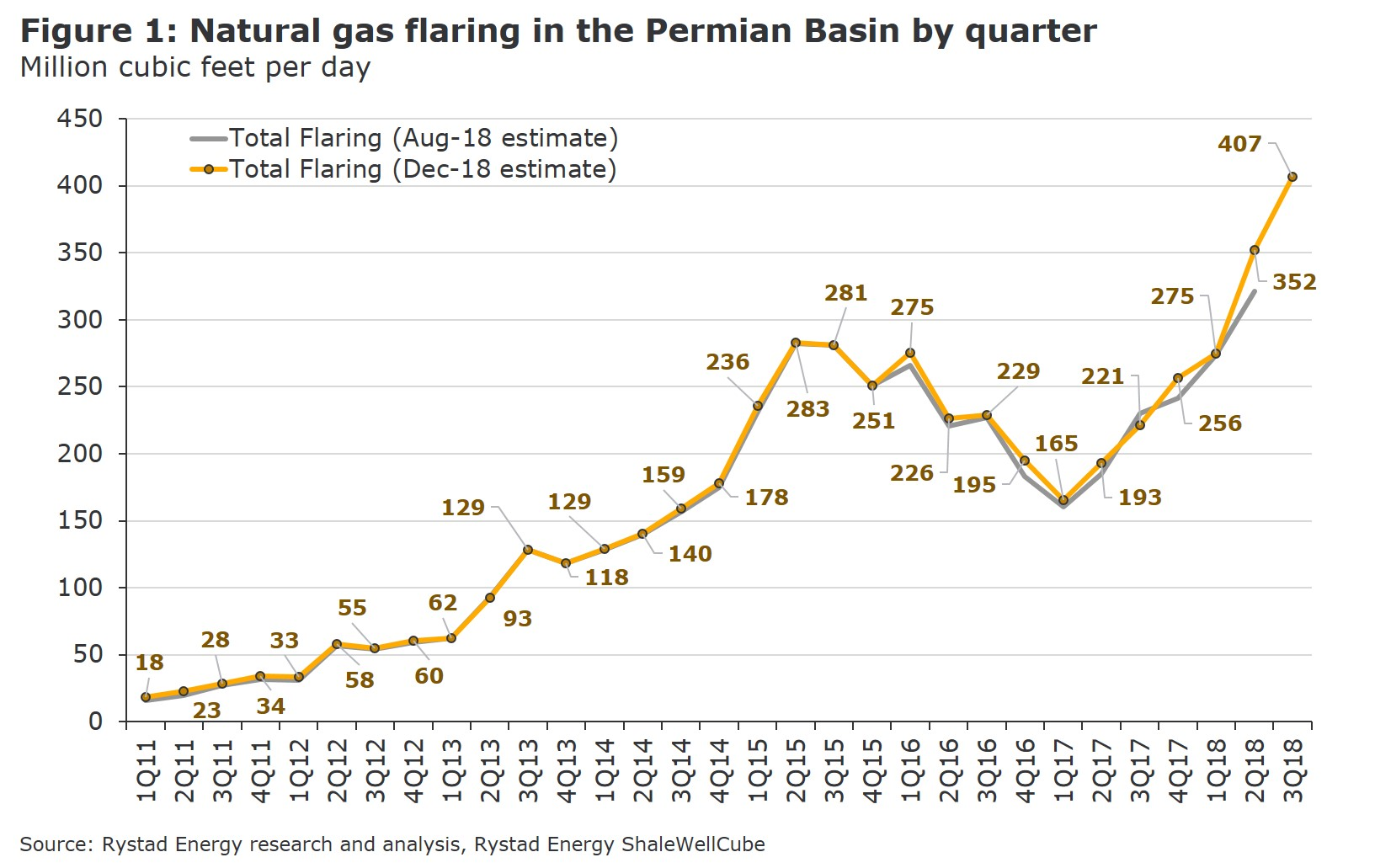 A graph showing the natural gas flaring in the Permian Basin by quarter in Million cubic feet per day from 2011 to 2018, Source: Rystad Energy research and analysis, ShaleWellCube