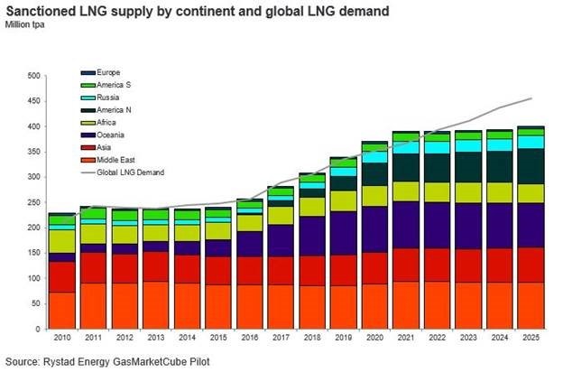 Bar chart showing sanctioned LNG supply by continent and global LNG demand in Million