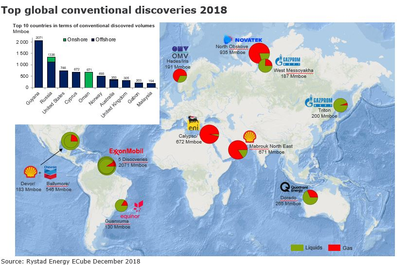 The oil & gas exploration winners of 2018