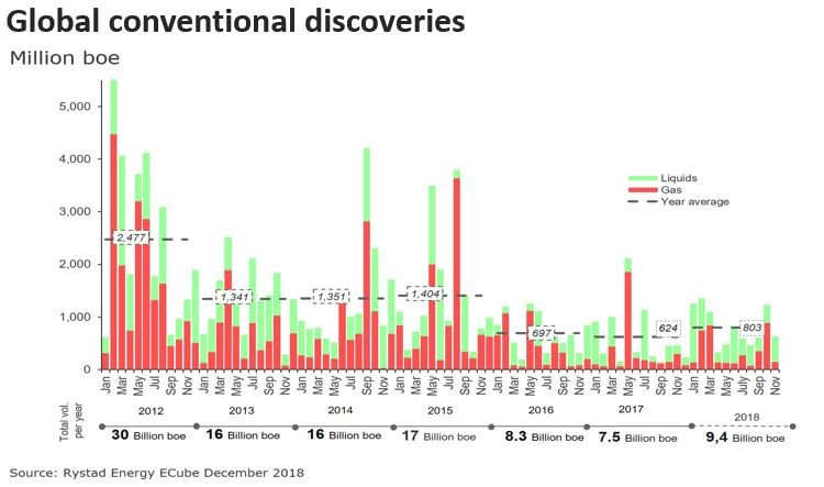 Bar chart showing the total volume of global conventional discoveries for liquids and gas from 2012 to 2018, Source: Rystad Energy ECube