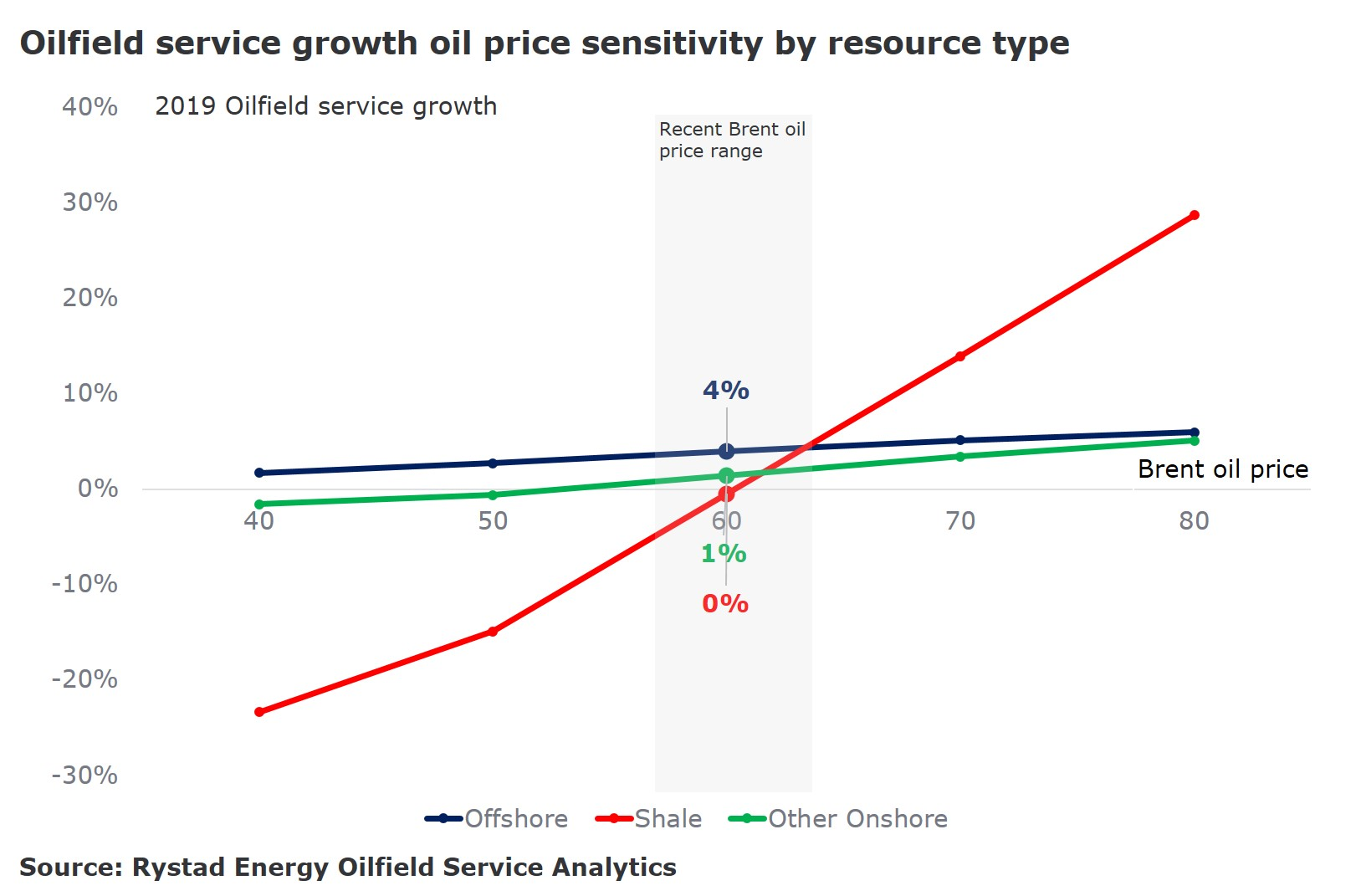 A chart showing the oilfield service growth oil price sensitivity by resource type