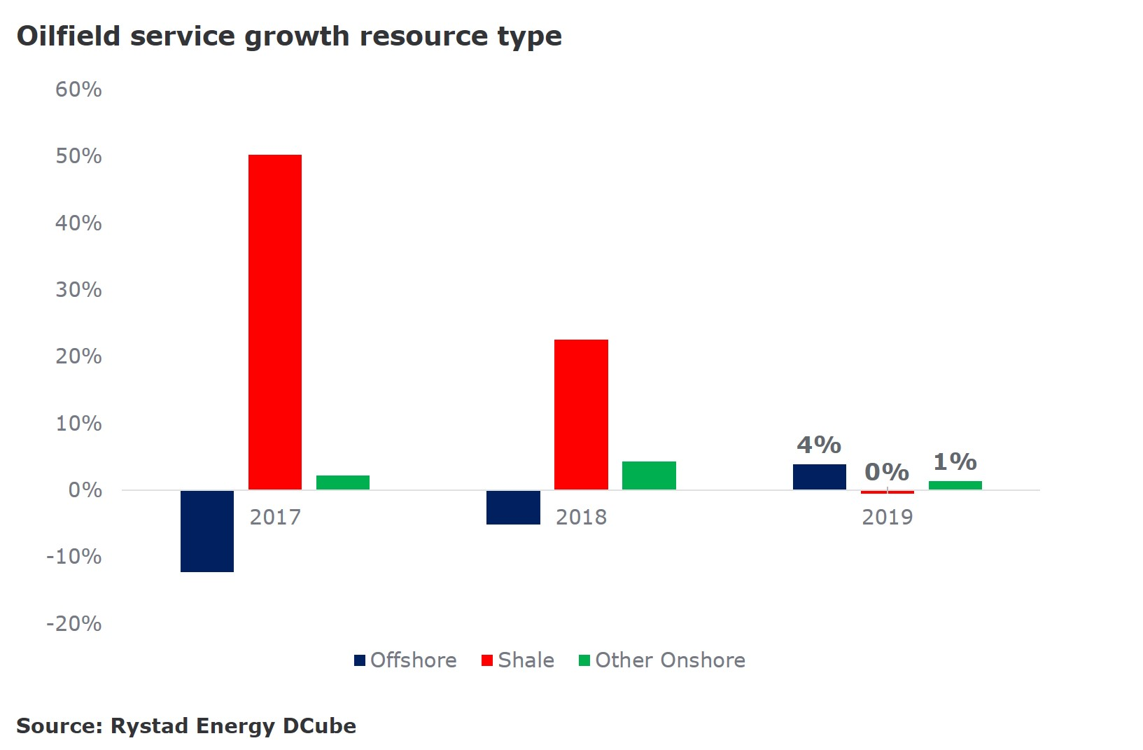 A bar chart showing the oilfield service growth resource type. Source: Rystad Energy DCube