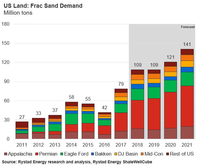 A bar chart showing the Frac Sand Demand of US Land in Million tons, Source: Rystad Energy research and analysis, Rystad Energy ShaleWellCube