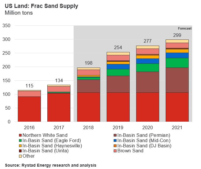 A bar chart showing the Frac Sand Supply of US Land in Million tons, Source: Rystad Energy research and analysis, Rystad Energy ShaleWellCube