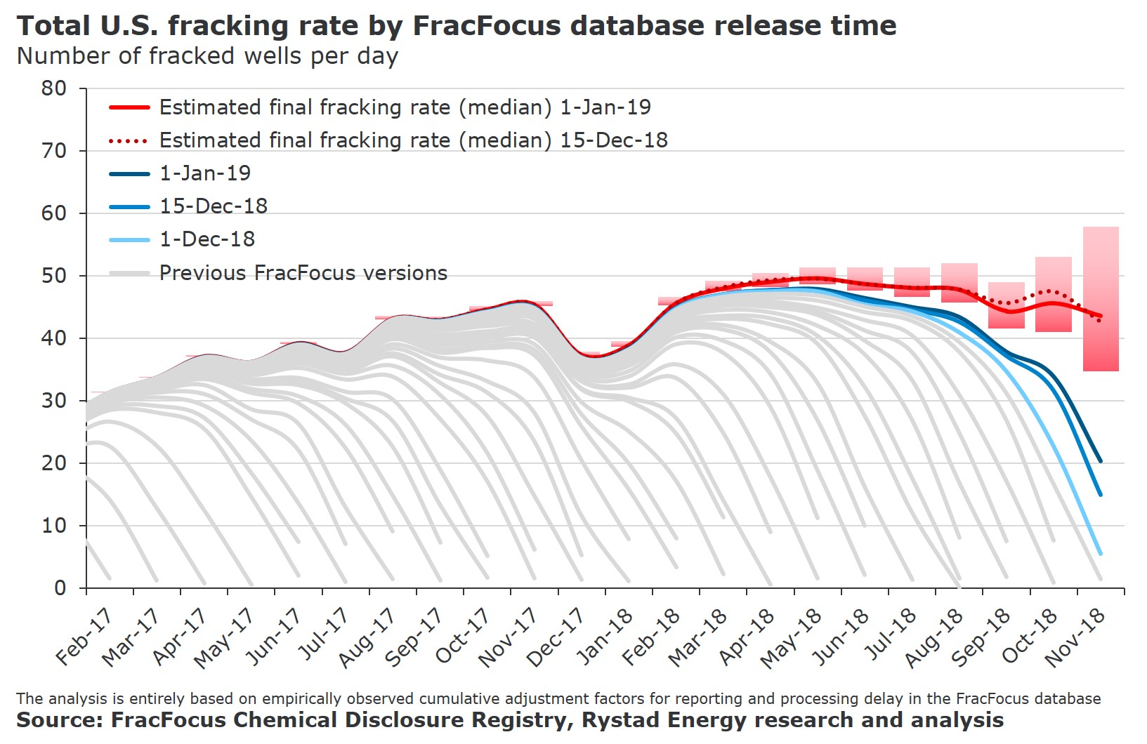 A graph showing the total U.S. fracking rate by GracFocus database release time in number of fracked wells per day from Feb-17 to Nov-18. SOurce: FracFocus Chemical Disclosure Registry, Rystad Energy research and analysis