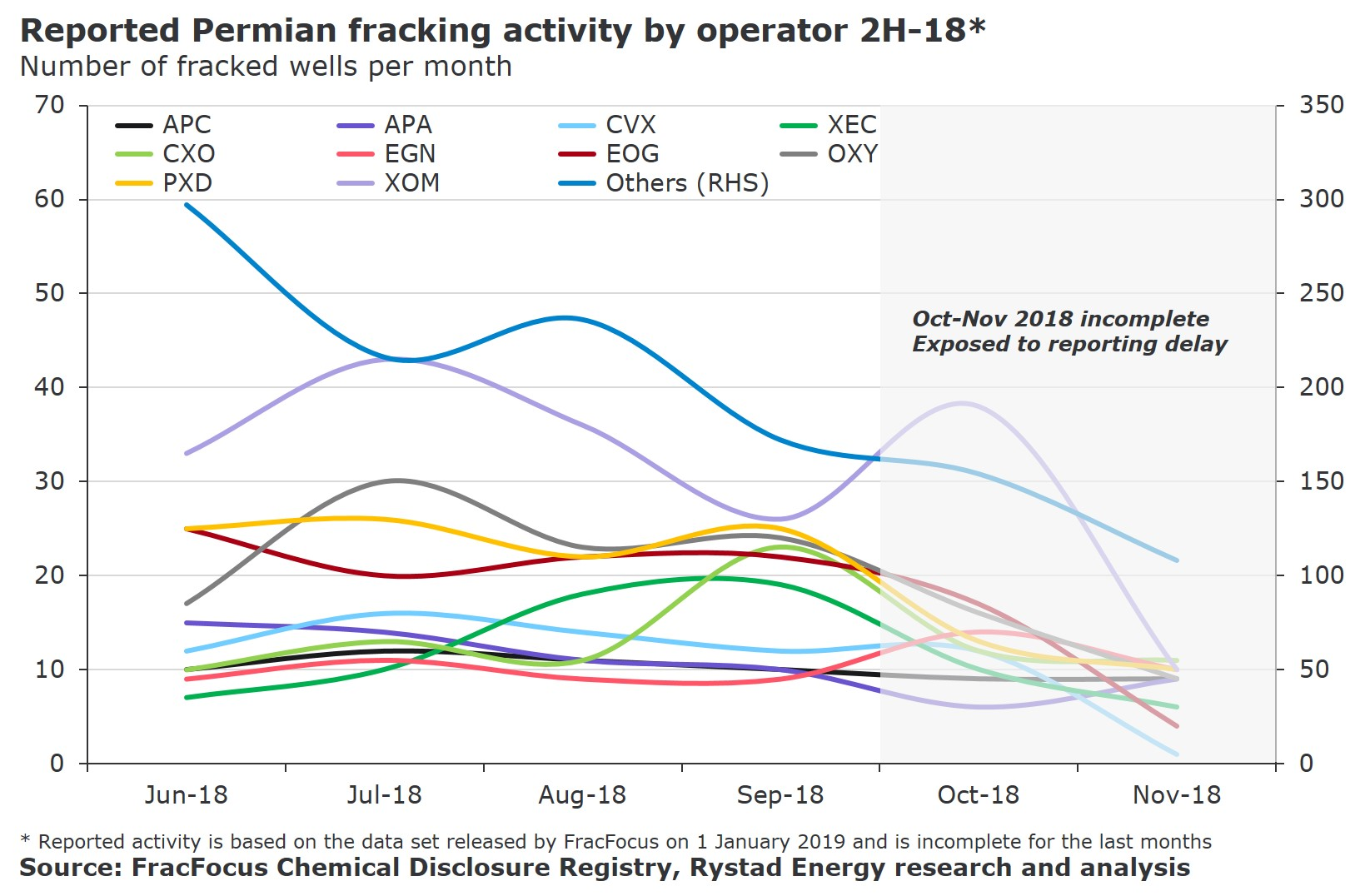 A chart showing the reported Permian fracking activity by operator 2H-18*.
