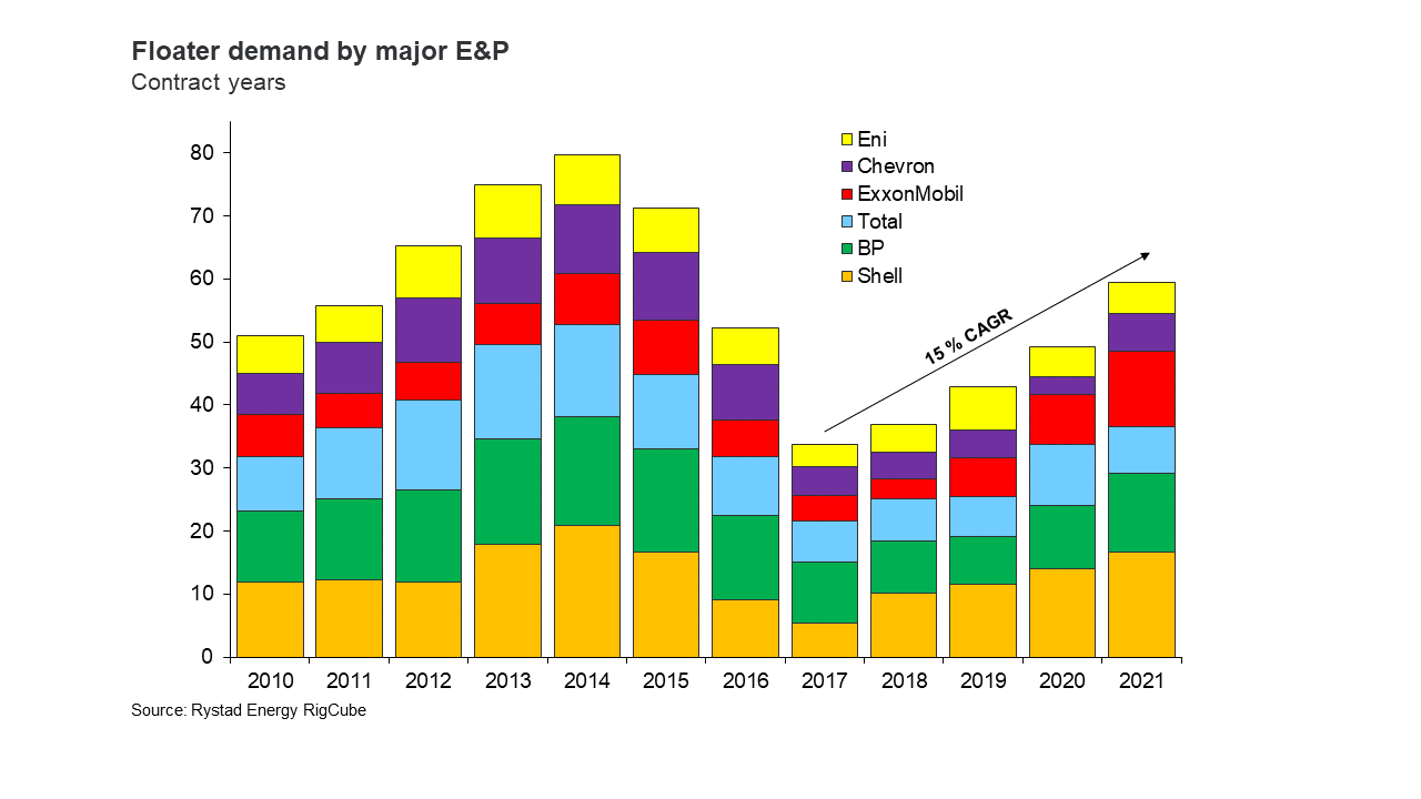 Floater demand by major E&P in contract years