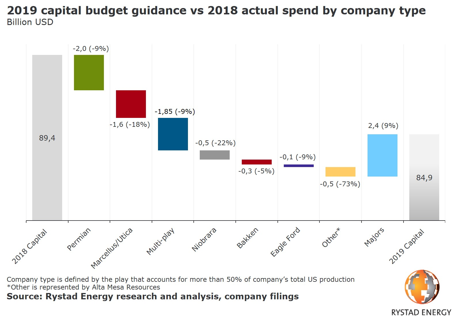 A chart showing 2019 capital budget guidance vs 2018 actual spend by company type. Source: Rystad Energy research and analysis