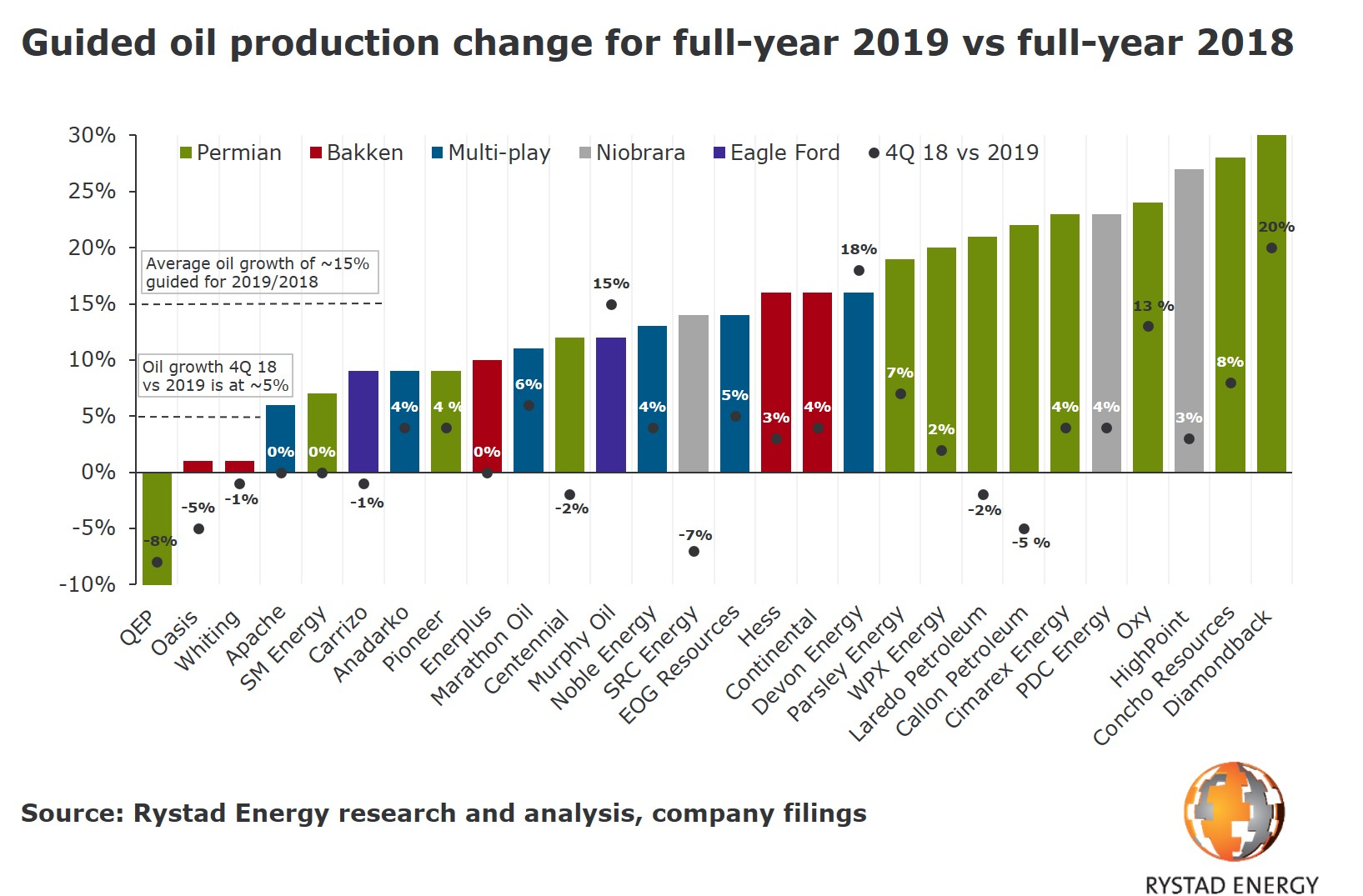 A bar chart showing the guided oil production change for full-year 2019 vs full-year 2018