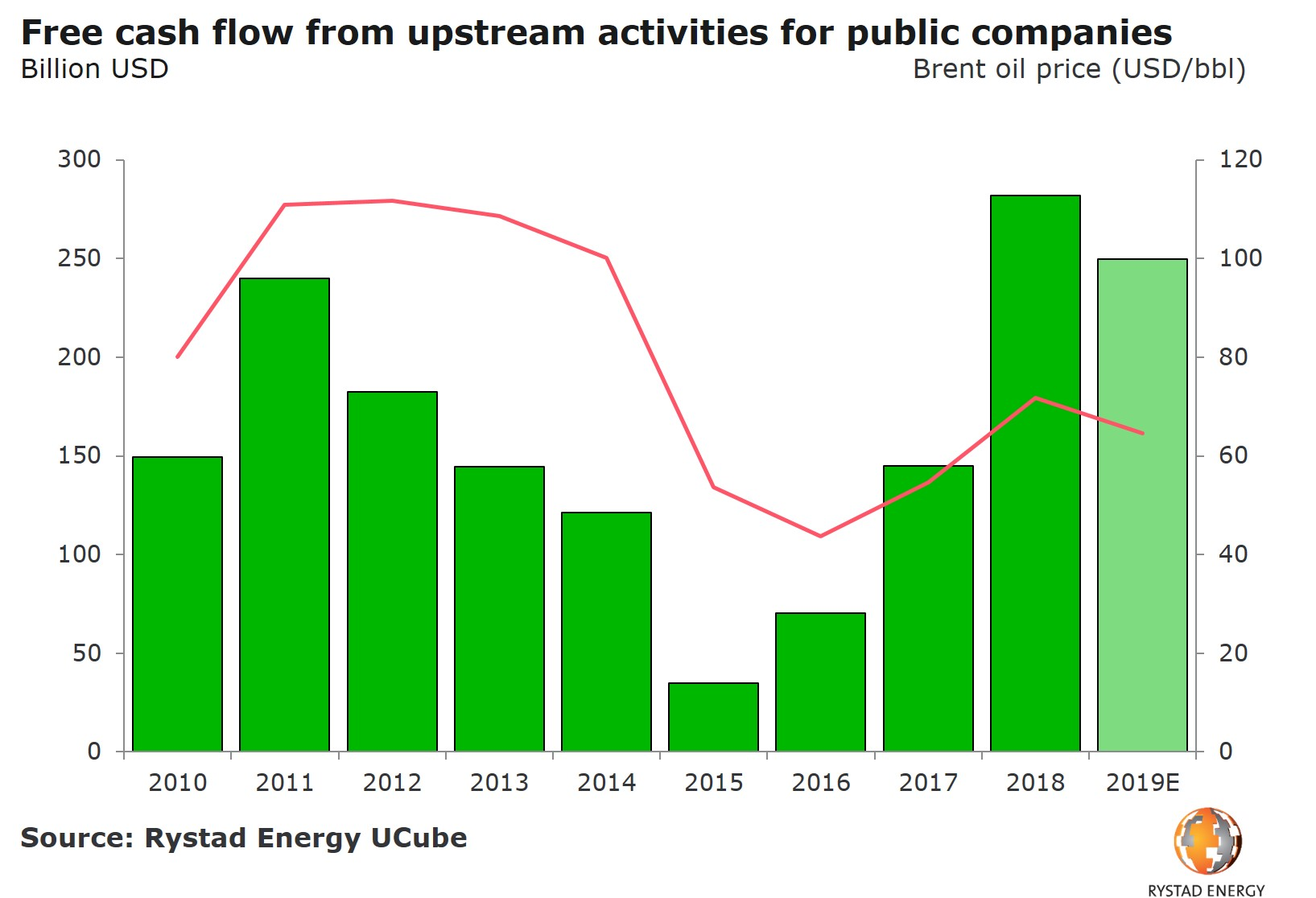 02042019 FCF from upstream activities for listed companies with brent oil price 2010 2019.jpg