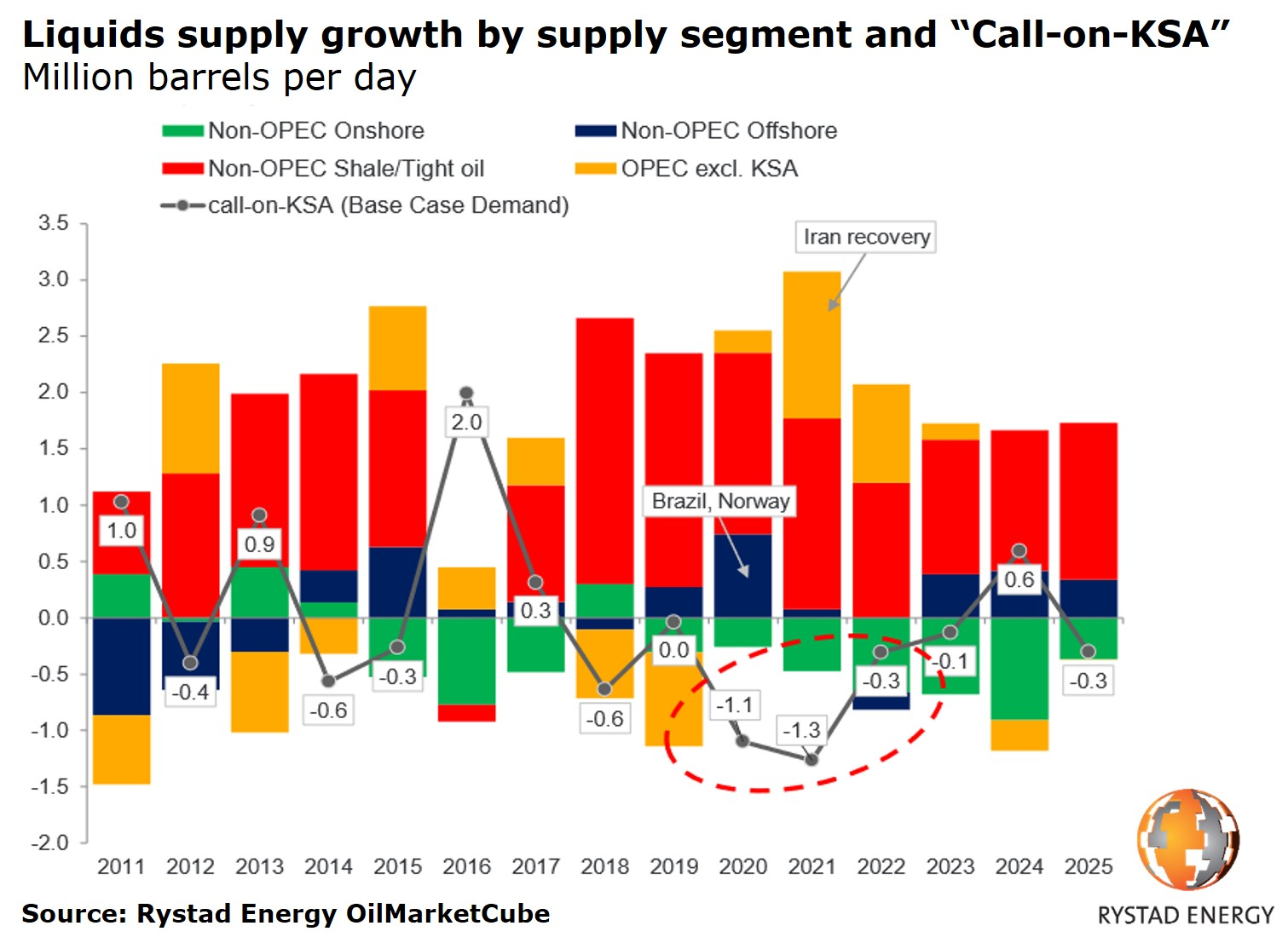 04042019 Liquids supply growth by segment and Call on KSA 2011 2025.jpg