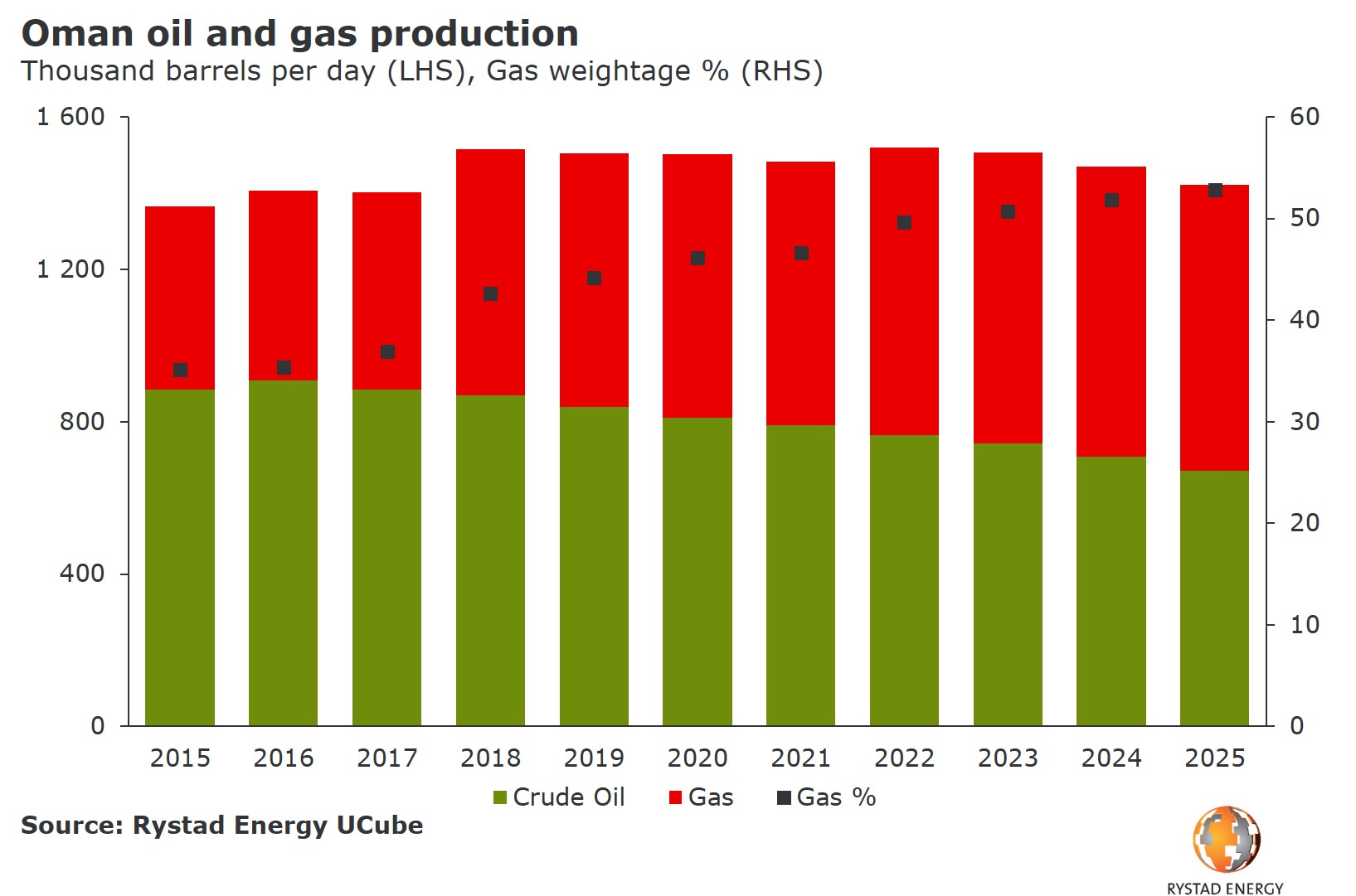 Abar chart showing Oman oil and gas production from 2015 to 2025. Source: Rystad Energy UCube