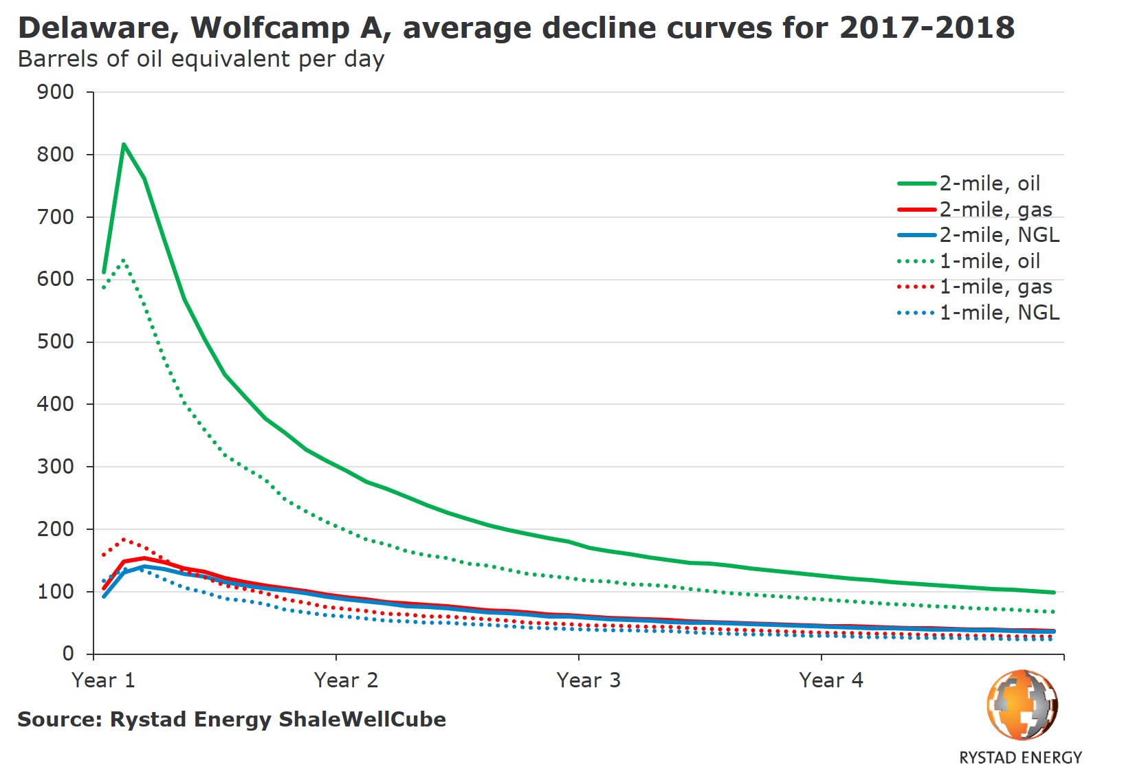 A graph showing Delaware, Wolfcamp A, average decline curves for 2017-2018 in barrels of oil equivalent per day. Source: Rystad Energy ShaleWellCube