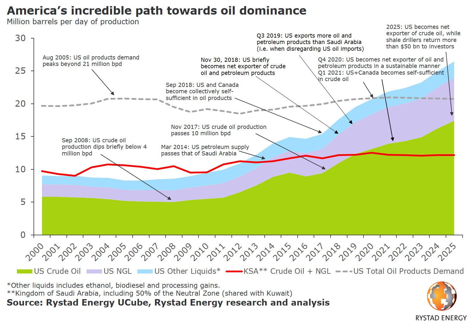 A graph showing America`s incredible path towards oil dominance from 2000 to 2025