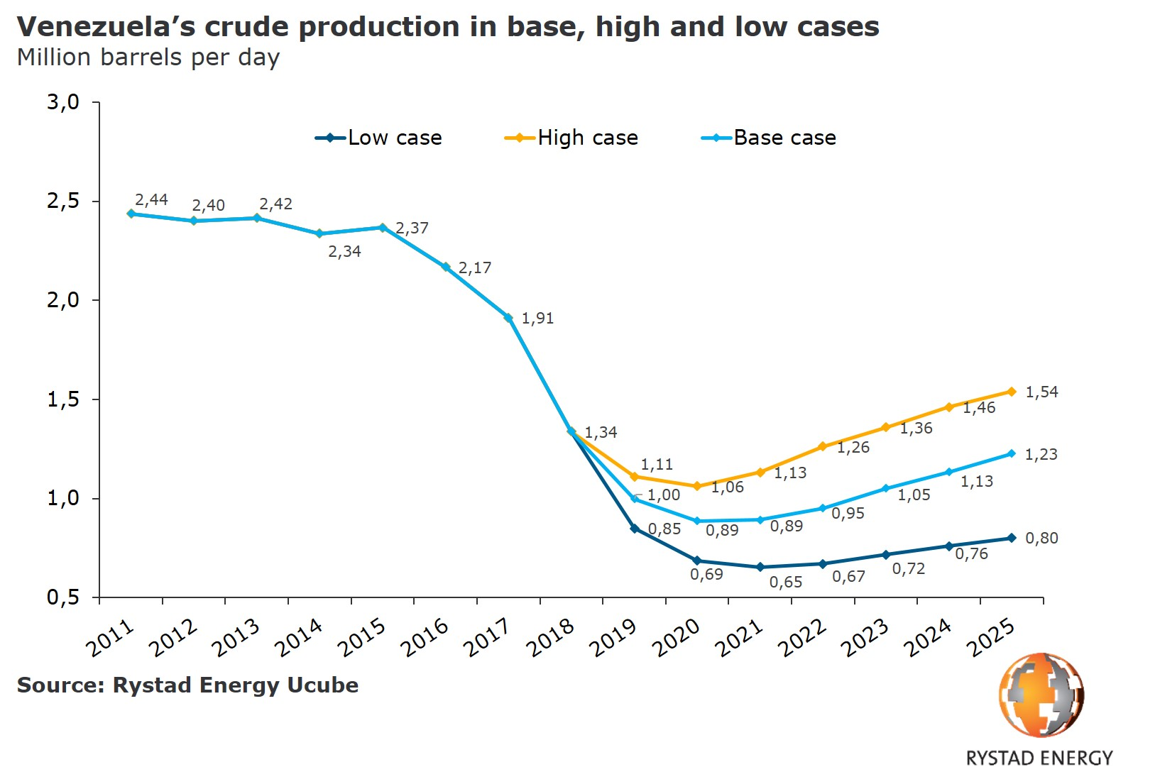 A graph showing Venezuela`s crude production in base, high and low cases in Million barrels per day from 2011 to 2025. Source: Rystad Energy UCube