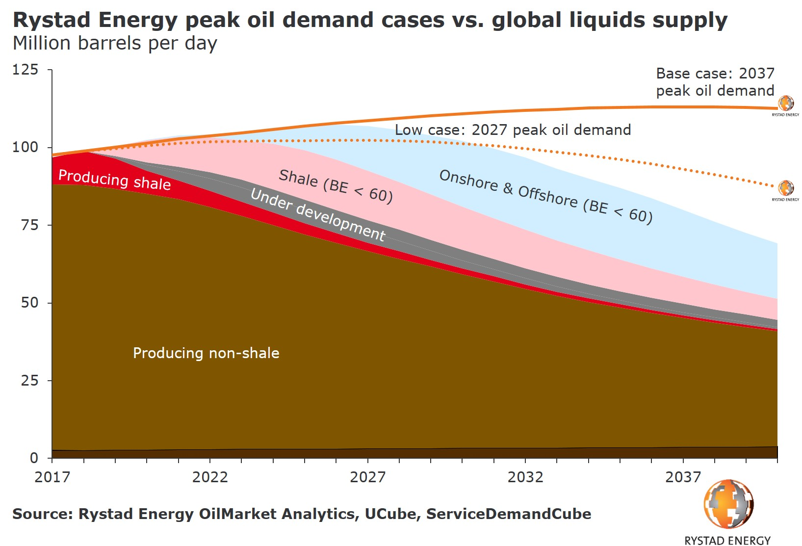 A graph showing Rystad Energy peak oil demand cases vs. global liquids supply in Million barrels per day from 2017 to 2037. Source: Rystad Energy OilMarket Analytics
