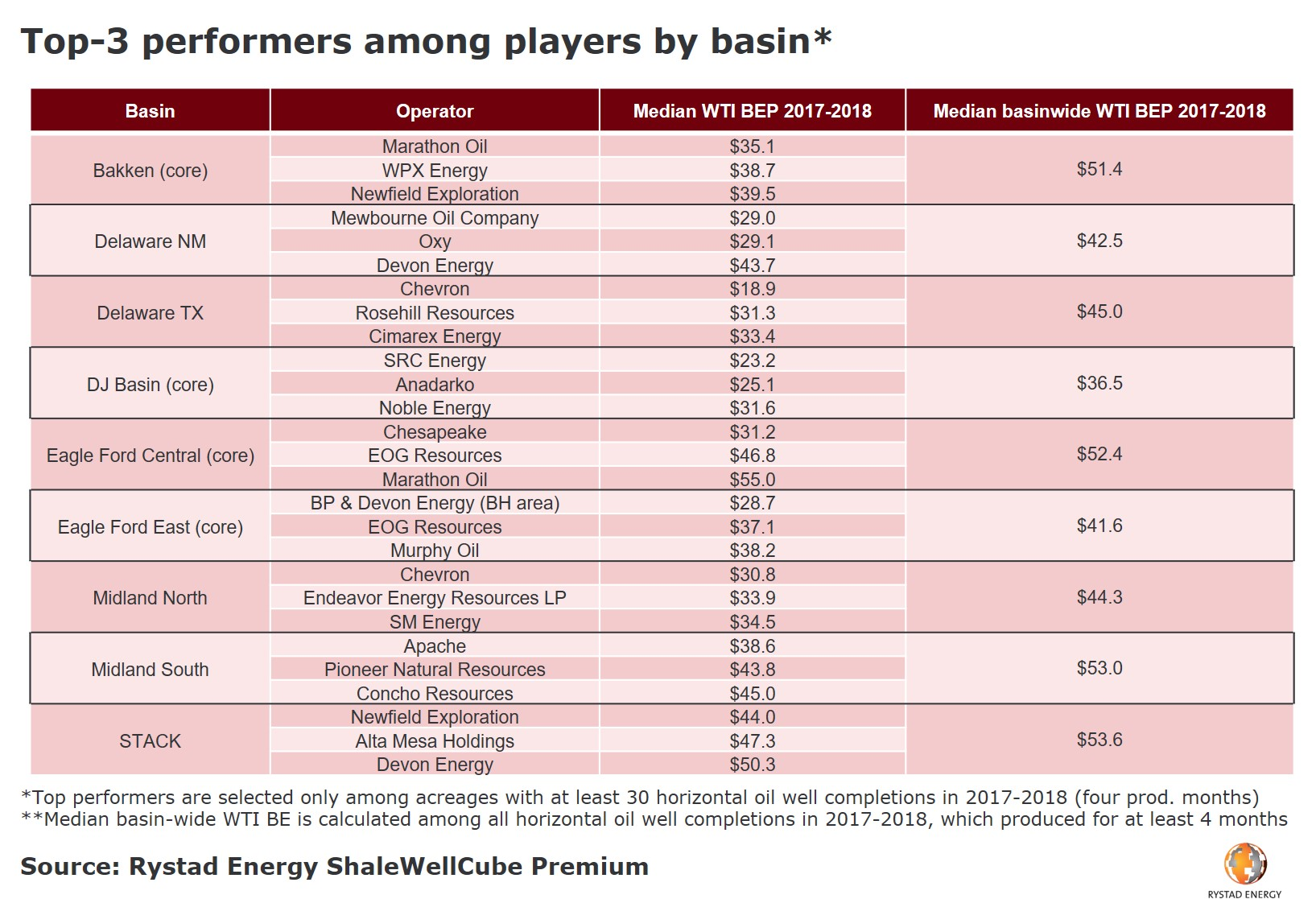 A table showing the Top-3 performers among players by basin
