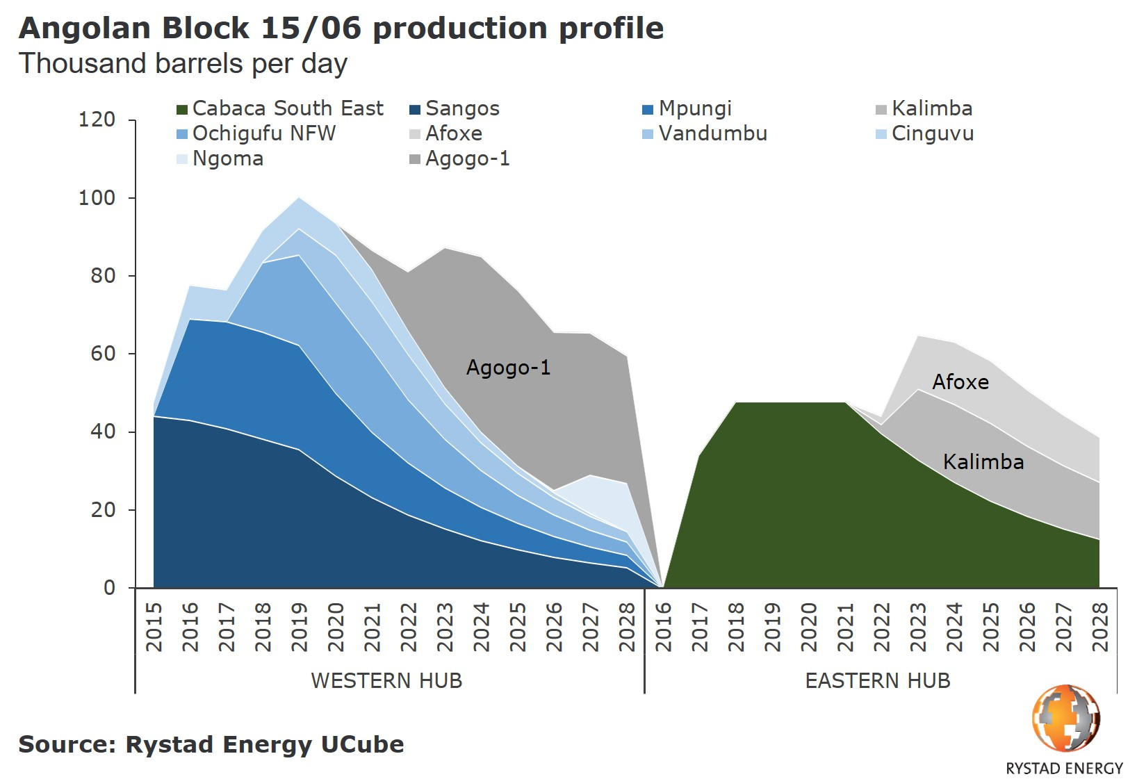A graph showing the Angolan Block 15/06 production profile in thousand barrels per day from 2015 to 2028. Source: Rystad Energy UCube