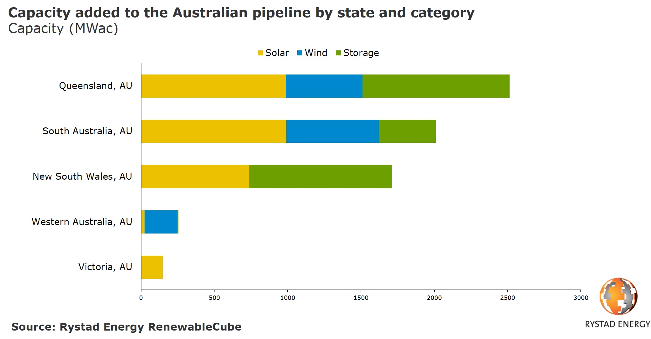A chart showing the capacity added to the Australian pipeline by state and category in Capacity (MWac). Source: Rystad Energy RenewableCube