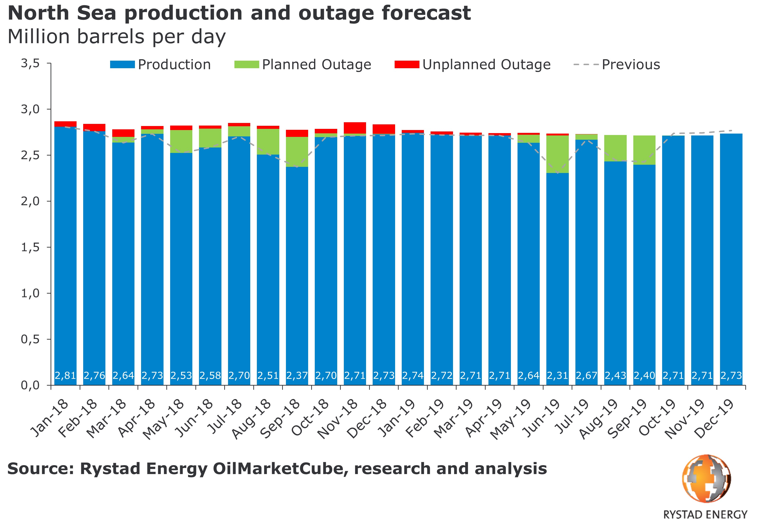 A bar chart showing the North Sea production and outage forecast in Million barrels per day for 2018 and 2019. Source: Rystad Energy OilMarketCube