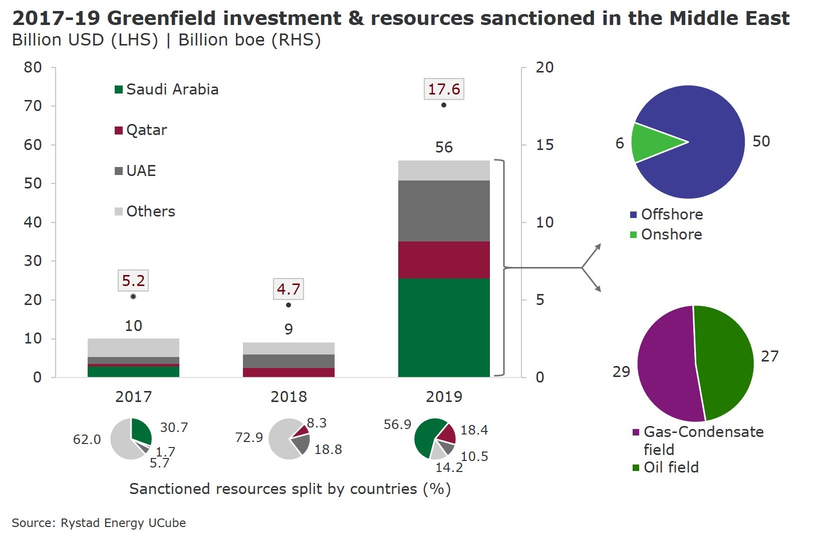 A bar chart showing 2017-2019 Greenfield investment & resources sanctioned in the Middle East. Source: Rystad Energy UCube