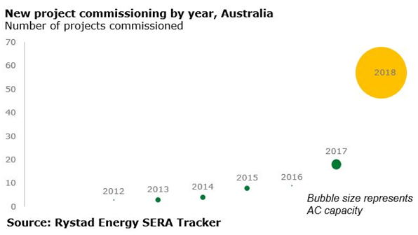 A chart showing new project commissioning by year, Australia by number of projects commissioned. Source: Rystad Energy SERA Tracker