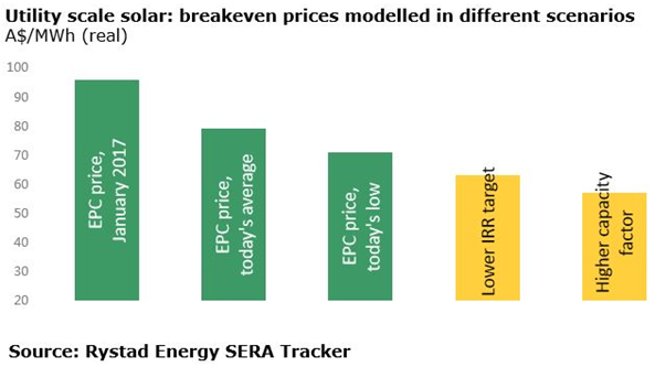 A bar chart showing the utility scale solar: breakeven prices modelled in different scenarios. Source: Rystad Energy SERA Tracker