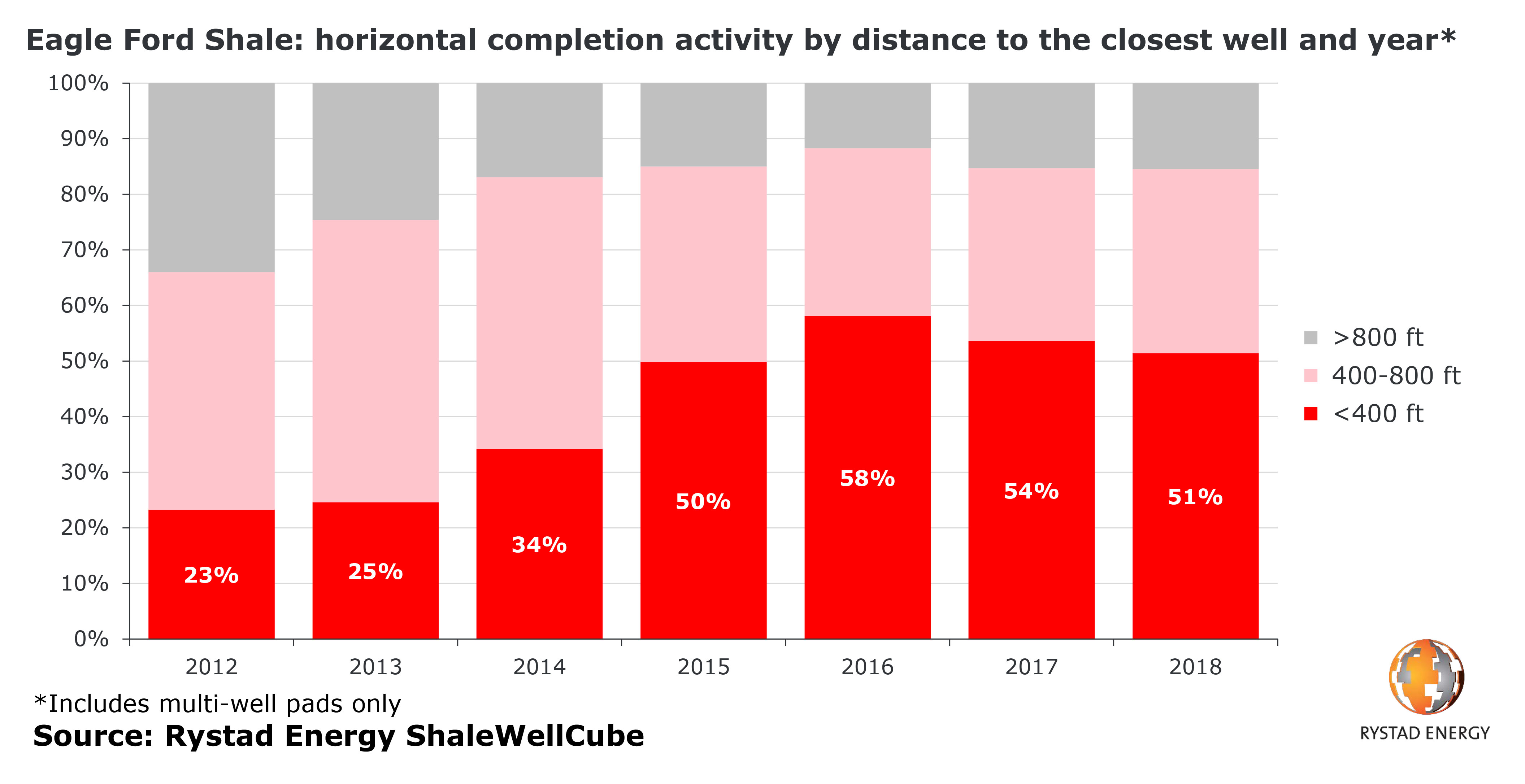 A bar chart showing Eagle Ford Shale: horizontal completion activity by distance to the closest well and year from 2012 to 2018. Source: Rystad Energy ShaleWellCube