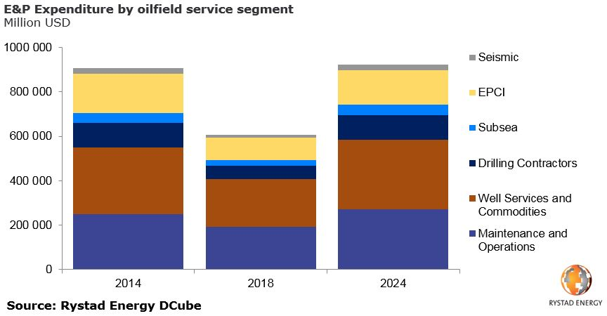A bar chart showing E&P Expenditure by oilfield service segment in Million USD from 2014 to 2024. Source: Rystad Energy DCube