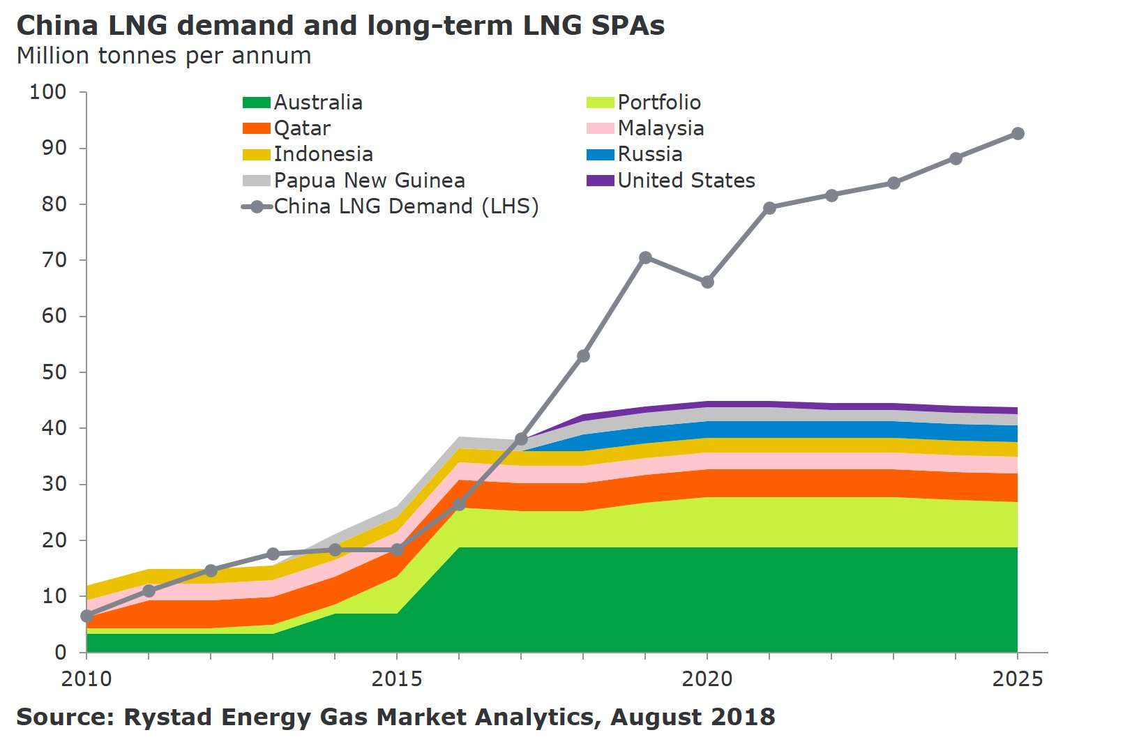 A graph showing China LNG demand and long-term LNG SPAs in Million tonnes per annum from 2010 to 2025 Source: Rystad Energy Gas Market Analytics, August 2018 fr