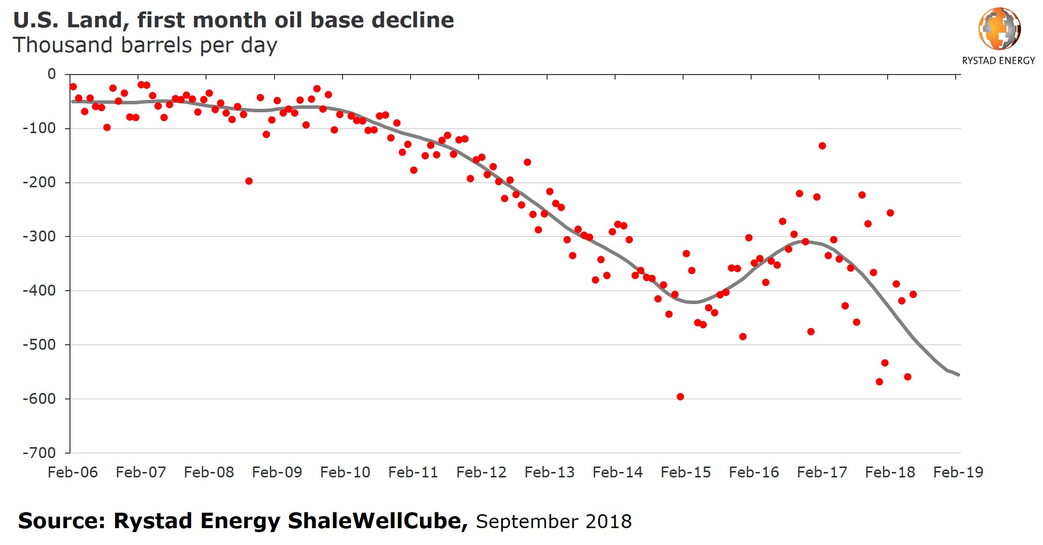 A chart showing U:S: Land, first month oil base decline in thousands barrels per day from 2006 to 2019. Source: Rystad Energy ShaleWellCube, September 2018