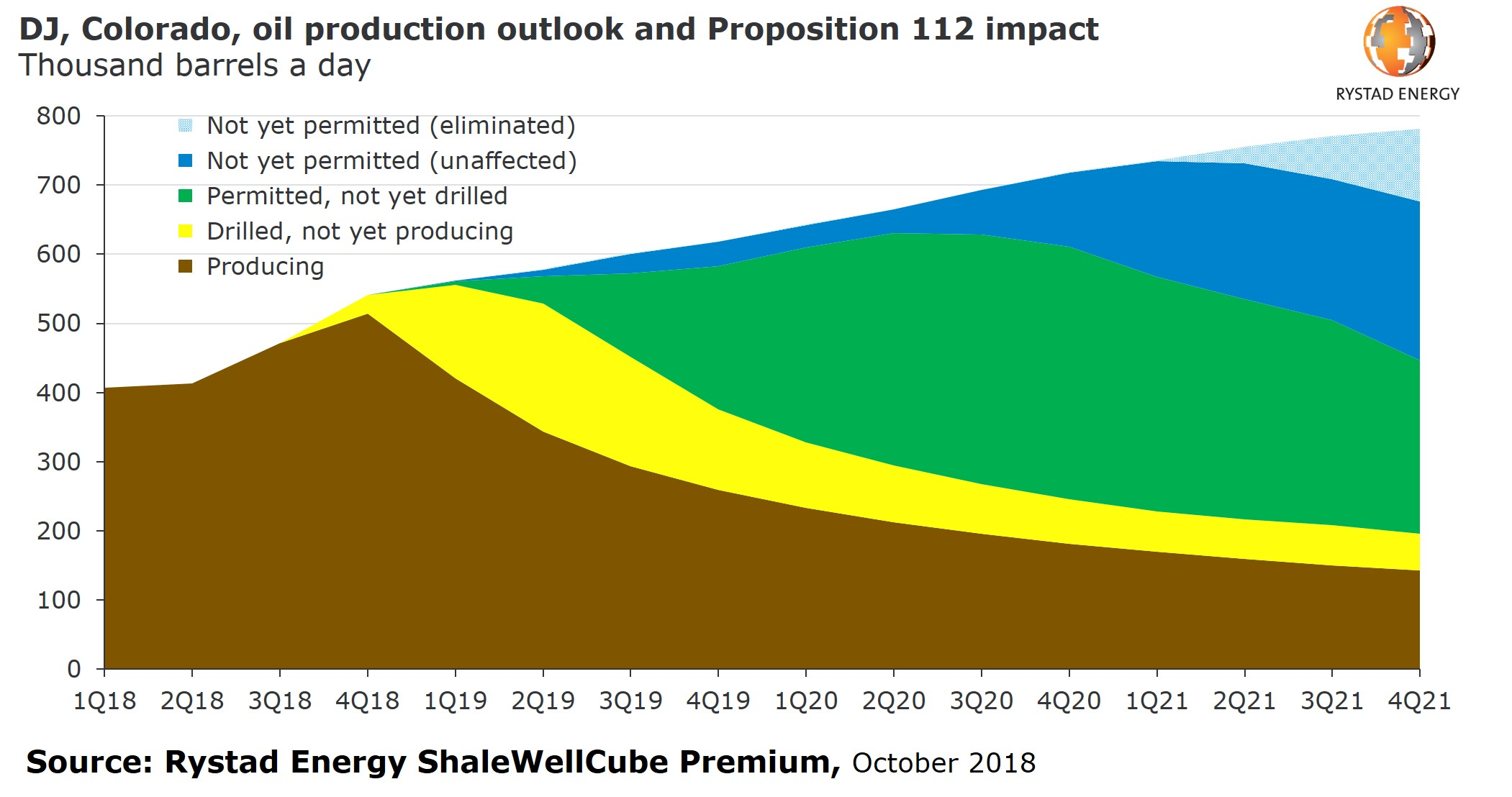 A chart showing DJ, Colorado, oil production outlook and Proposition 112 Impact in thousands barrels a day from 2018 to 2021, Source: Rystad Energy ShaleWellCube Premium