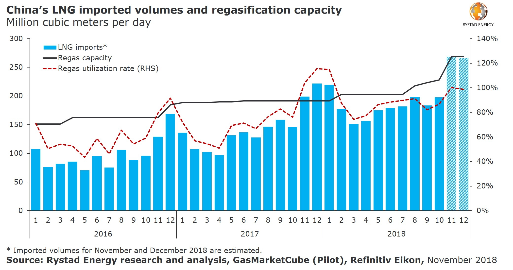 Bar chart showing China`s LNG imported volumes and regasification capacity in Million cubic meters per day from 2016 to 2018, Source: Rystad Energy research and analysis, GasMarketCube