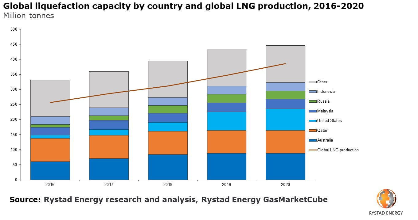 A bar chart showing the global liquefaction capacity by country and global LNG production, 2016-2020 in Million tonnes. Source: Rystad Energy research and analysis