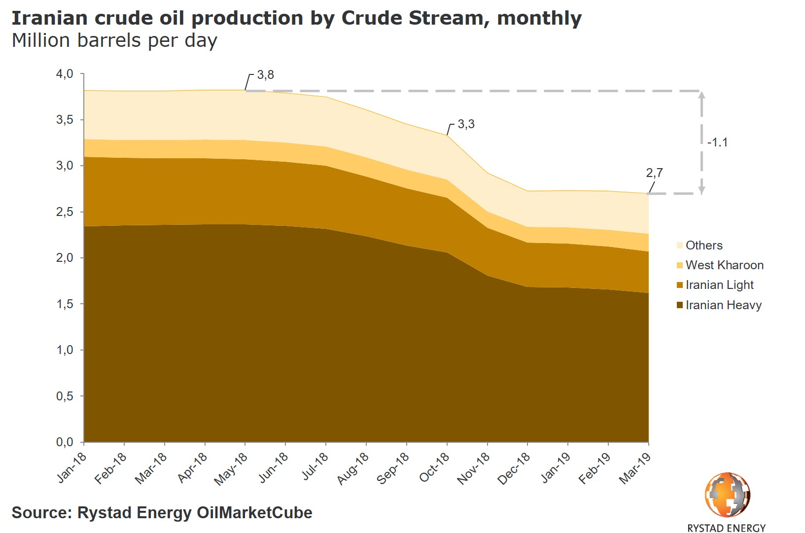 20190424_PR Iran Sanctions Waivers Iranian crude production by crude stream.jpg