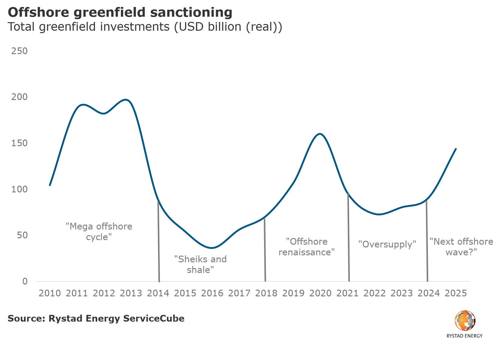 20190513_PR chart offshore greenfield sanctioning.jpg