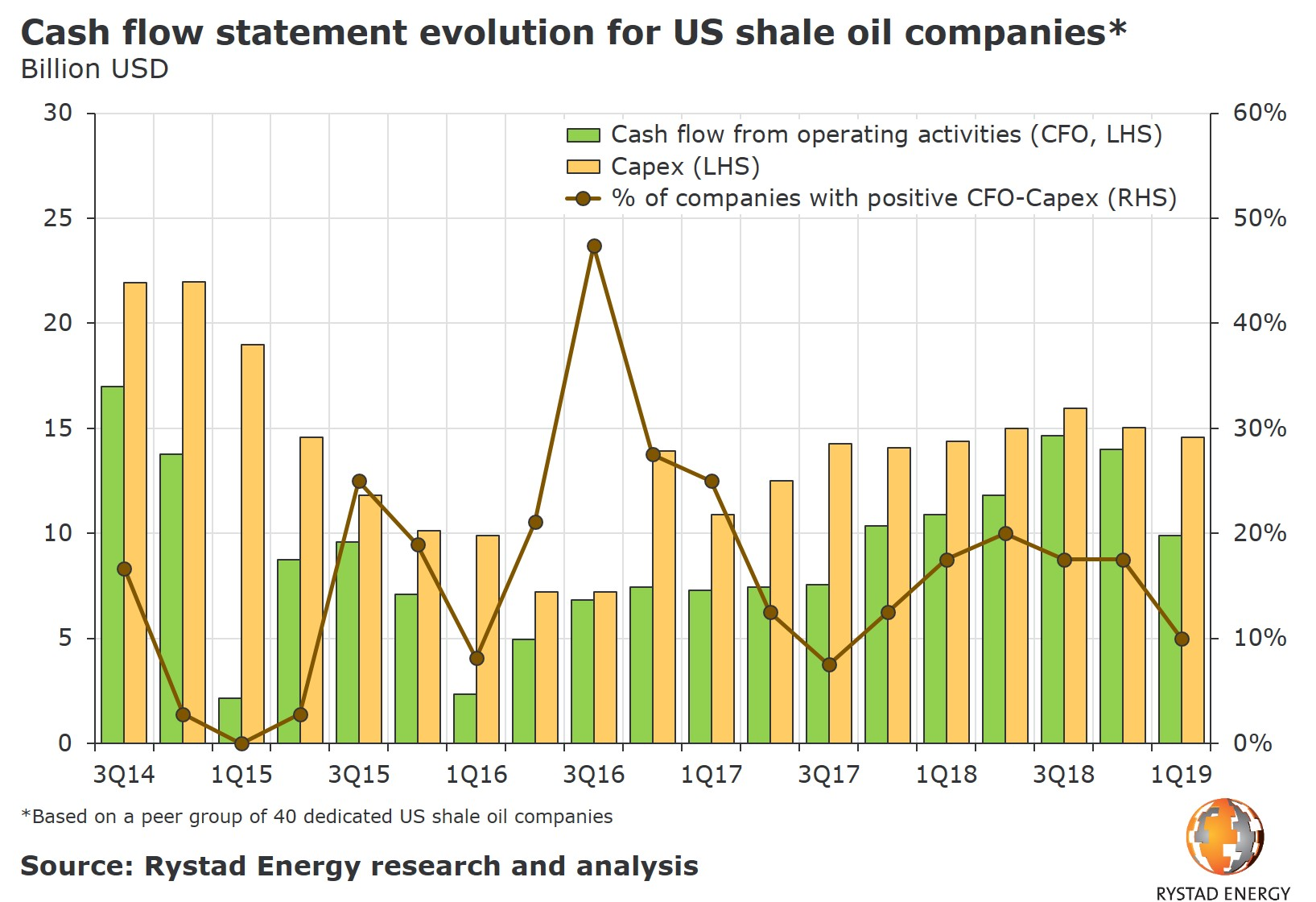 A bar chart showing the cash flow statement evolution for US shale oil companies in Billion USD from 3Q15 to 1Q19. Source: Rystad Energy research and analysis