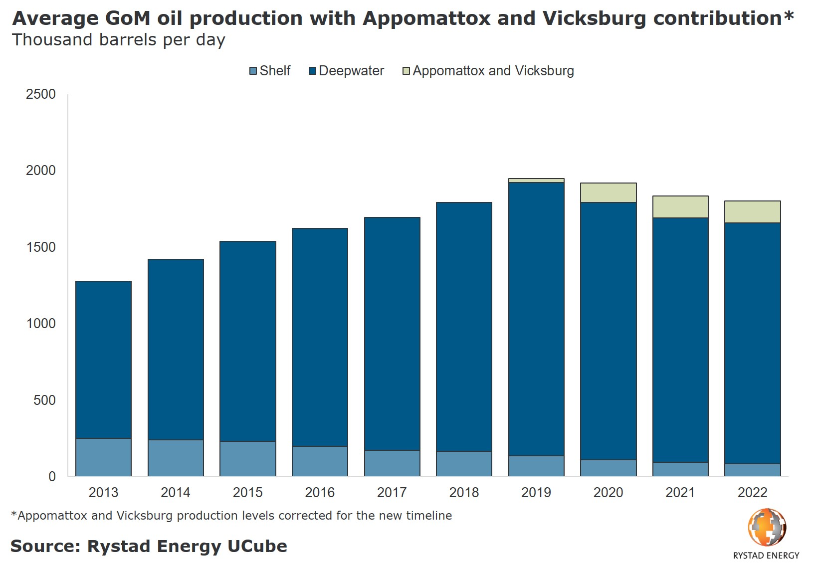 A bar chart showing the average GoM oil production with appomattox and Vicksburg contribution in thousands barrels per day from 2013 to 2022. Source: Rystad Energy UCube