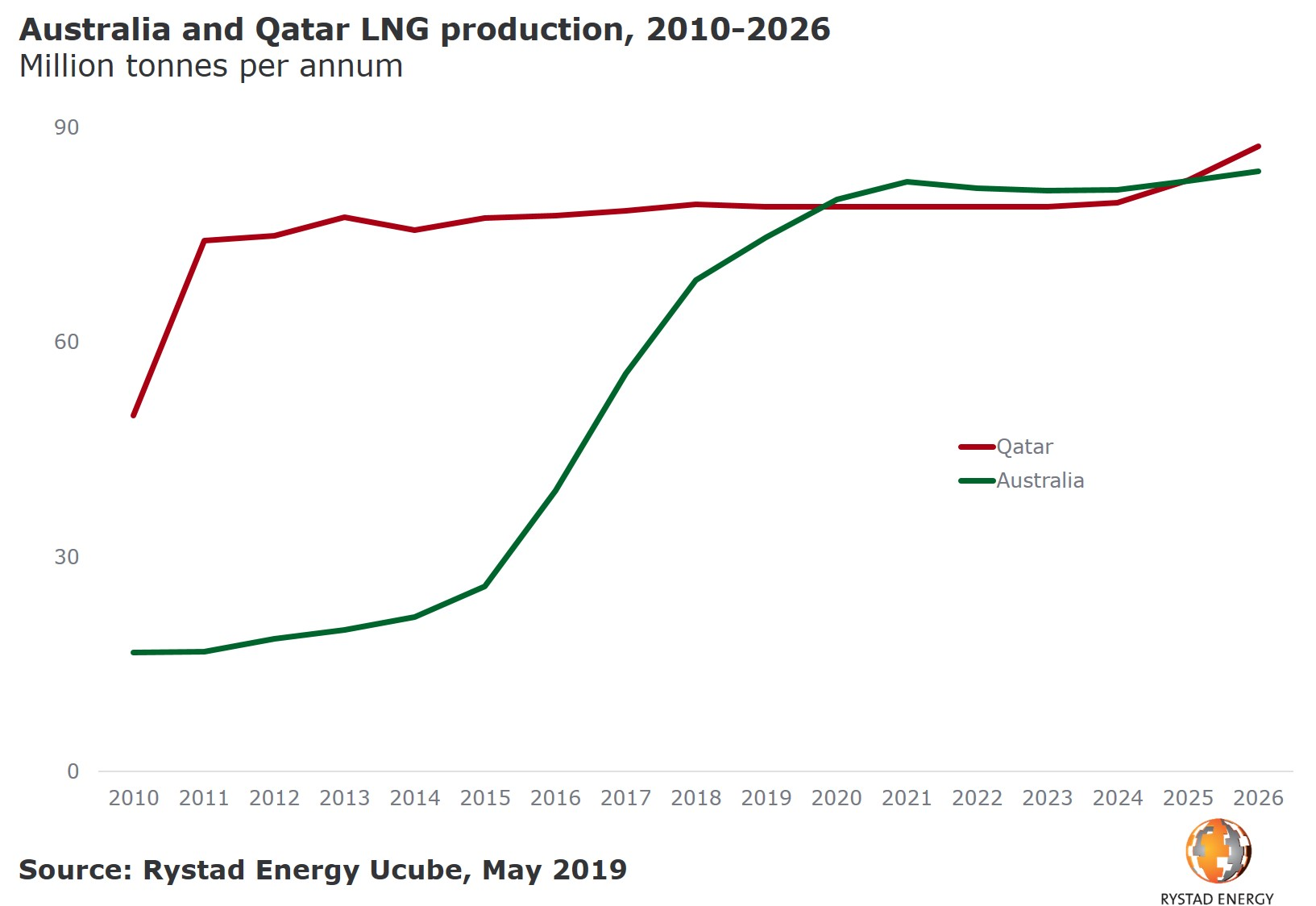 A graph showing Australia and Qatar LNG production, 2010-2026 in Million tonnes per annum. Source: Rystad Energy UCube
