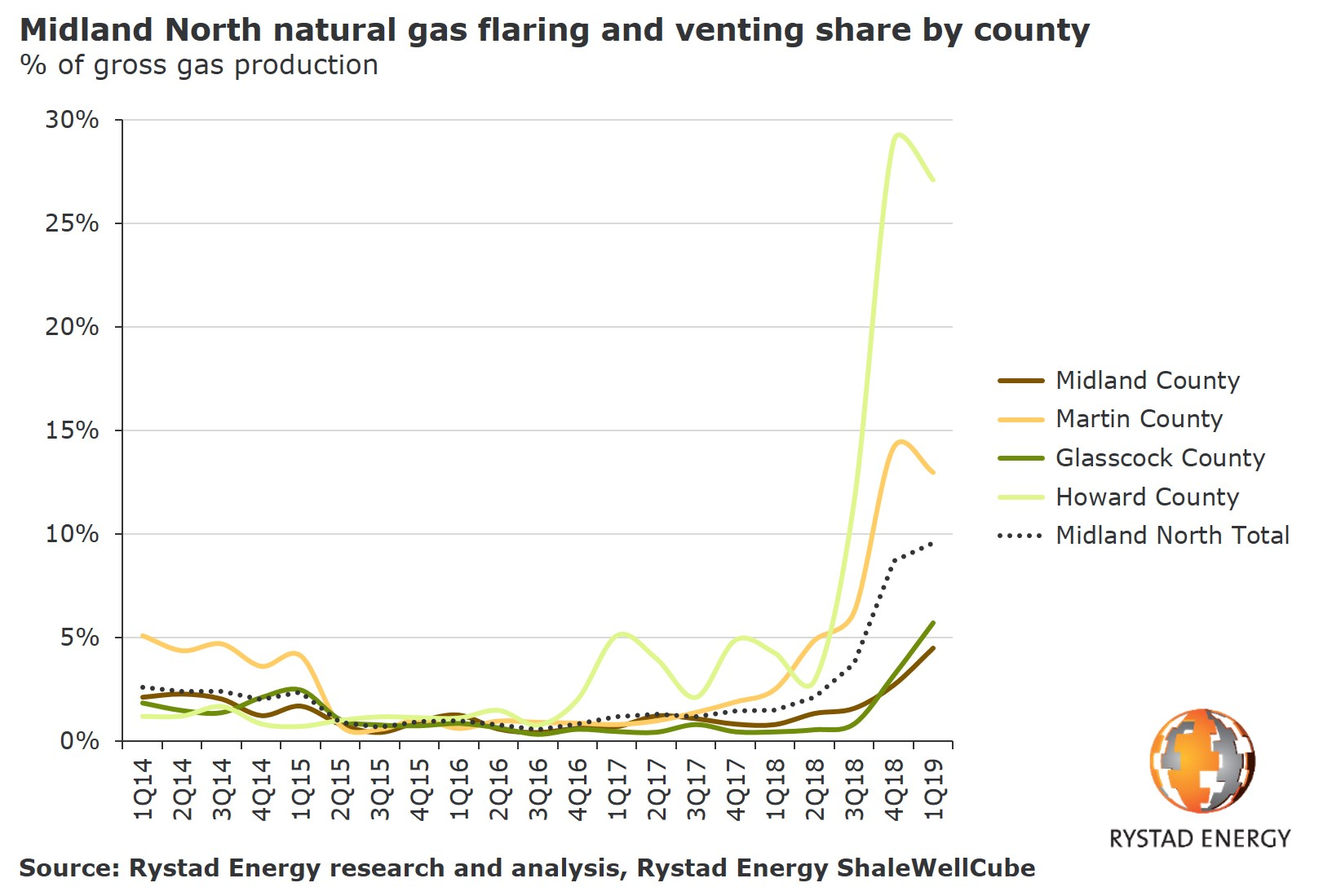 A chart showing the Midland North natural gas flaring and venting share by country in % of gross gas production.