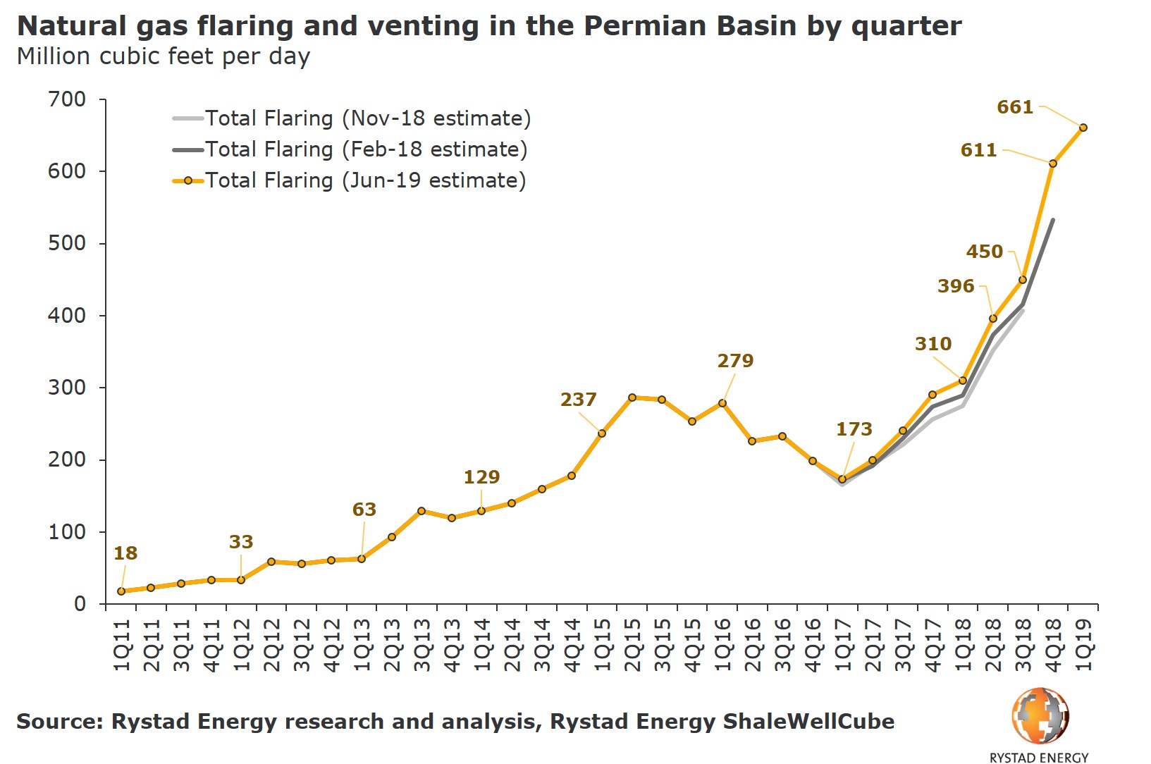A graph showing the natural gas flaring and venting in the Permian Basin by quarter in Million cubic feet per day from 2011 to 2019. Source: Rystad Energy ShaleWellCube