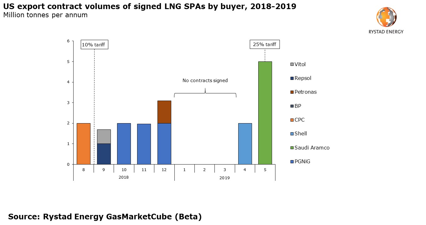 A bar chart showing the US export contract volumes of signed LNG SPAs by buyer, 2018-2019 in Million tonnes per annum. Source: Rystad Energy GasMarketCube