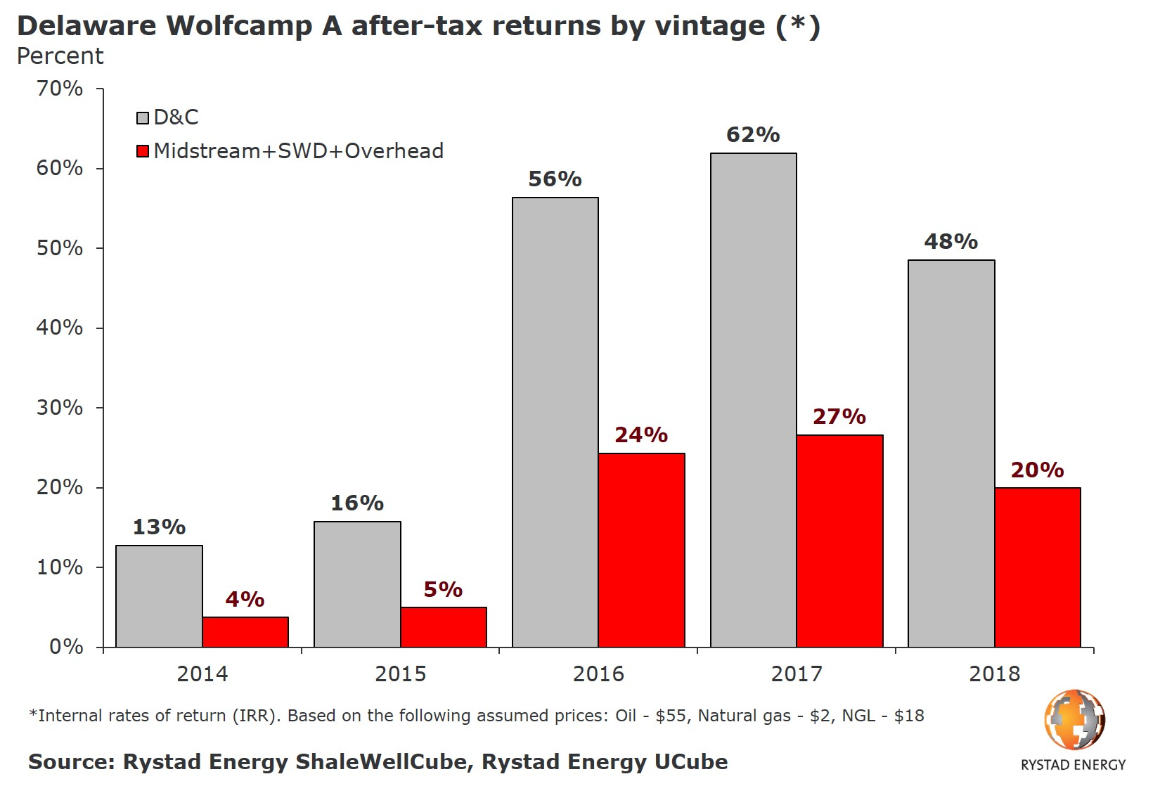 A bar chart showing the Delaware Wolfcamp A after-tax returns by vintage (*) in percent. Source: Rystad Energy ShaleWellCube, Rystad Energy UCube