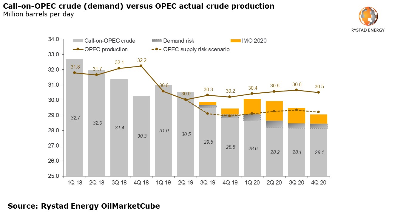 A bar chart showing the call-on-OPEC crude (demand) versus OPEC actual crude production in Million barrels per day. Source: Rystad Energy OilMarketCube