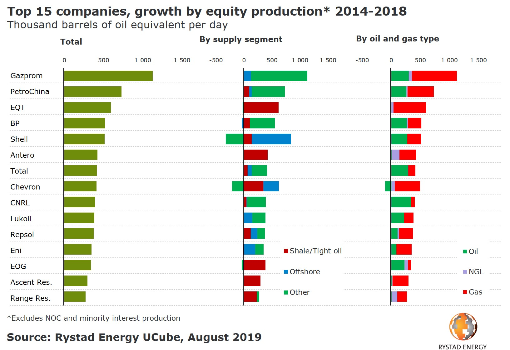 20190809_PR CHart Upstream Top 15 EP companies growth by equity production 2014 2018.jpg