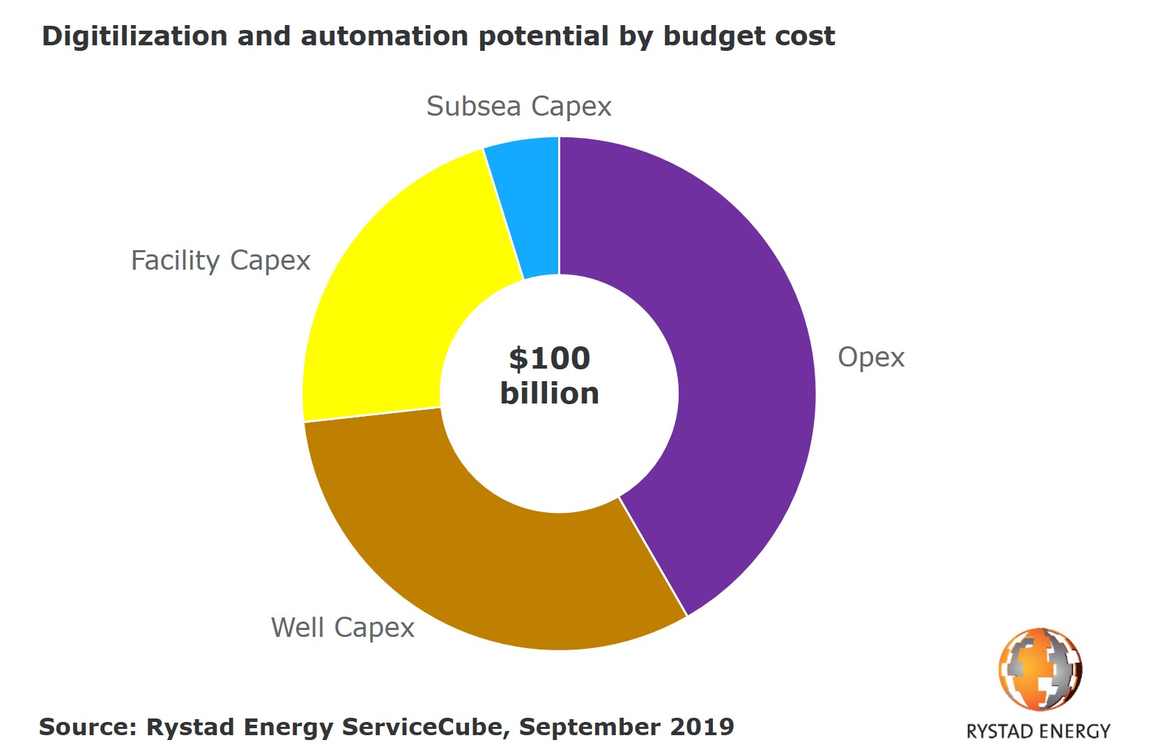 20191008_PR Chart 1 digitalization potential by budget cost.jpg
