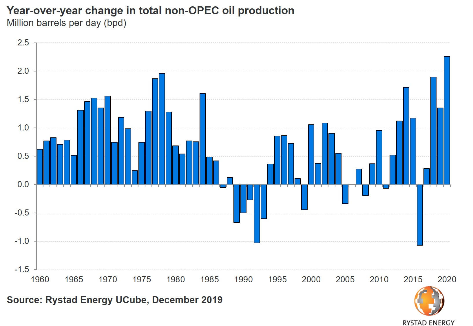 20191203_PR Chart 1 Non OPEC production growth 1960 2020.jpg