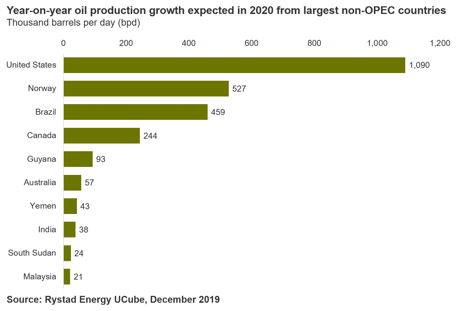20191203_PR Chart 2 Non OPEC production growth 2020.jpg
