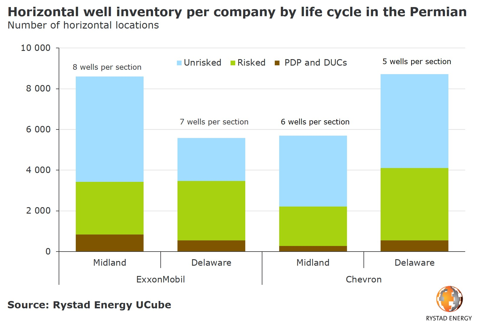 A bar chart showing the horizontal well inventory per company by life cycle in the Permian in number of horizontal locations